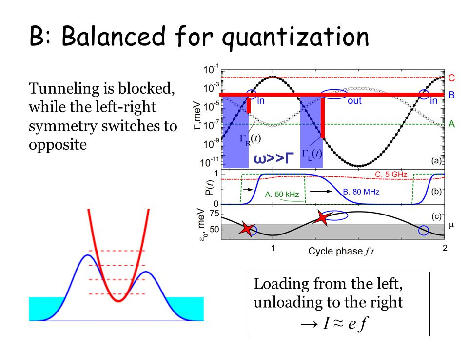 B: Balanced for quantization Tunneling is blocked, while the left-right symmetry switches to opposite Loading from the left, unloading to the right → I ≈ e f ω>>Γ