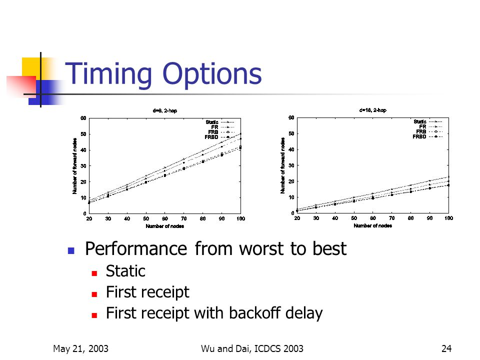 May 21, 2003Wu and Dai, ICDCS 200324 Timing Options Performance from worst to best Static First receipt First receipt with backoff delay