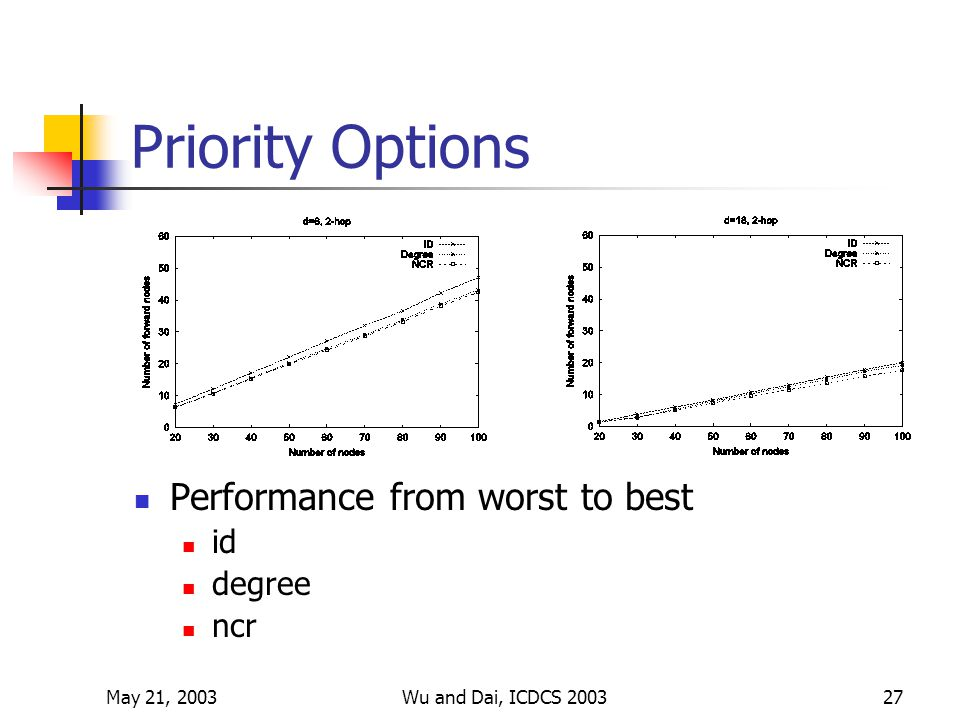 May 21, 2003Wu and Dai, ICDCS 200327 Priority Options Performance from worst to best id degree ncr