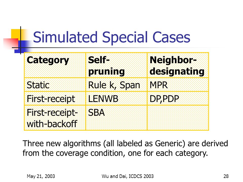 May 21, 2003Wu and Dai, ICDCS 200328 Simulated Special Cases CategorySelf- pruning Neighbor- designating StaticRule k, SpanMPR First-receiptLENWBDP,PDP First-receipt- with-backoff SBA Three new algorithms (all labeled as Generic) are derived from the coverage condition, one for each category.