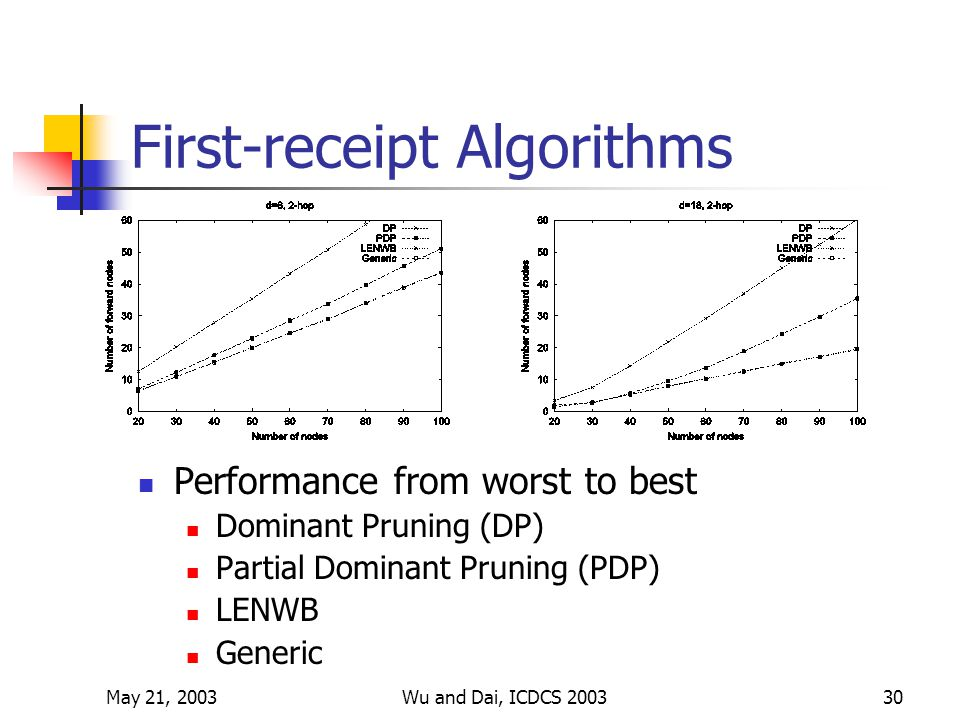 May 21, 2003Wu and Dai, ICDCS 200330 First-receipt Algorithms Performance from worst to best Dominant Pruning (DP) Partial Dominant Pruning (PDP) LENWB Generic