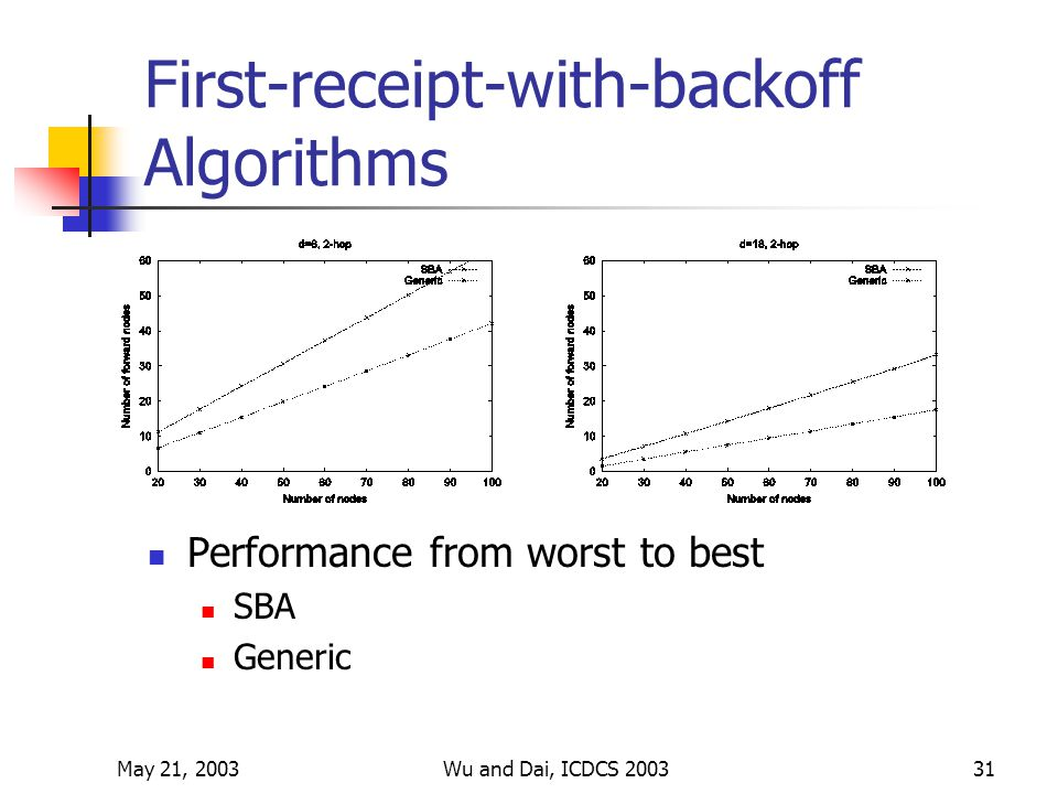 May 21, 2003Wu and Dai, ICDCS 200331 First-receipt-with-backoff Algorithms Performance from worst to best SBA Generic