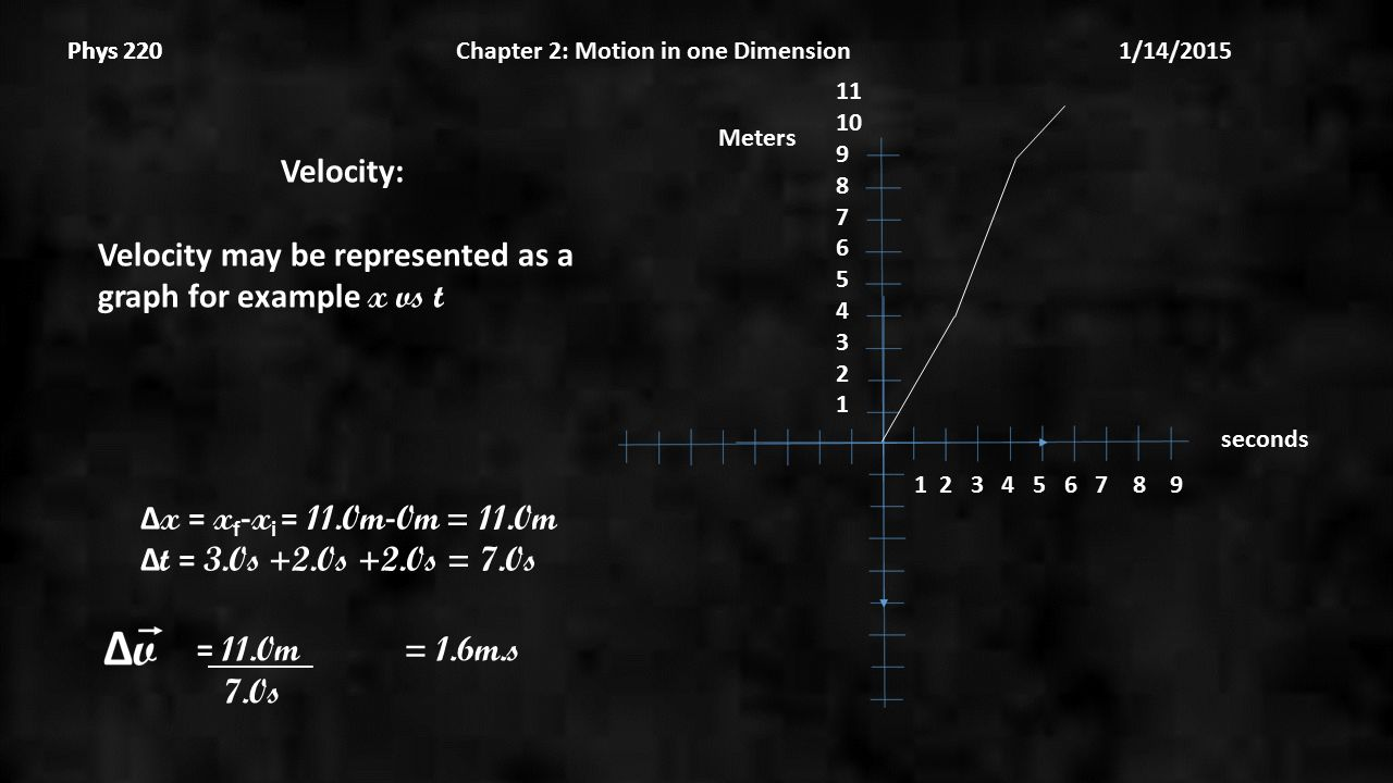 Phys 220 Chapter 2: Motion in one Dimension 1/14/2015Phys 220 Velocity: Velocity may be represented as a graph for example x vs t 1 2 3 4 5 6 7 8 9 seconds Meters 11 10 9 8 7 6 5 4 3 2 1 Δ x = x f - x i = 11.0m - 0m = 11.0m Δ t = 3.0s +2.0s +2.0s = 7.0s = 11.0m = 1.6m.s 7.0s
