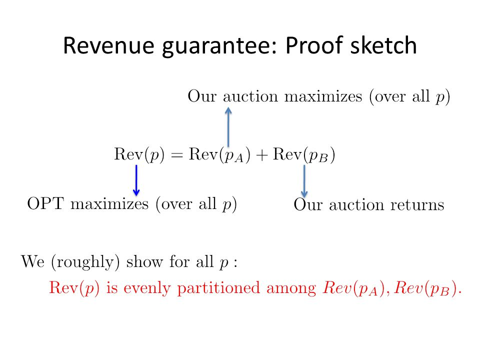 Revenue guarantee: Proof sketch