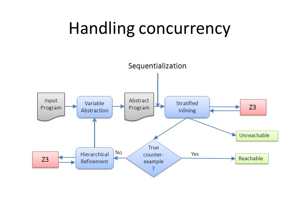 Handling concurrency Input Program Abstract Program Variable Abstraction Stratified Inlining Z3 True counter- example .
