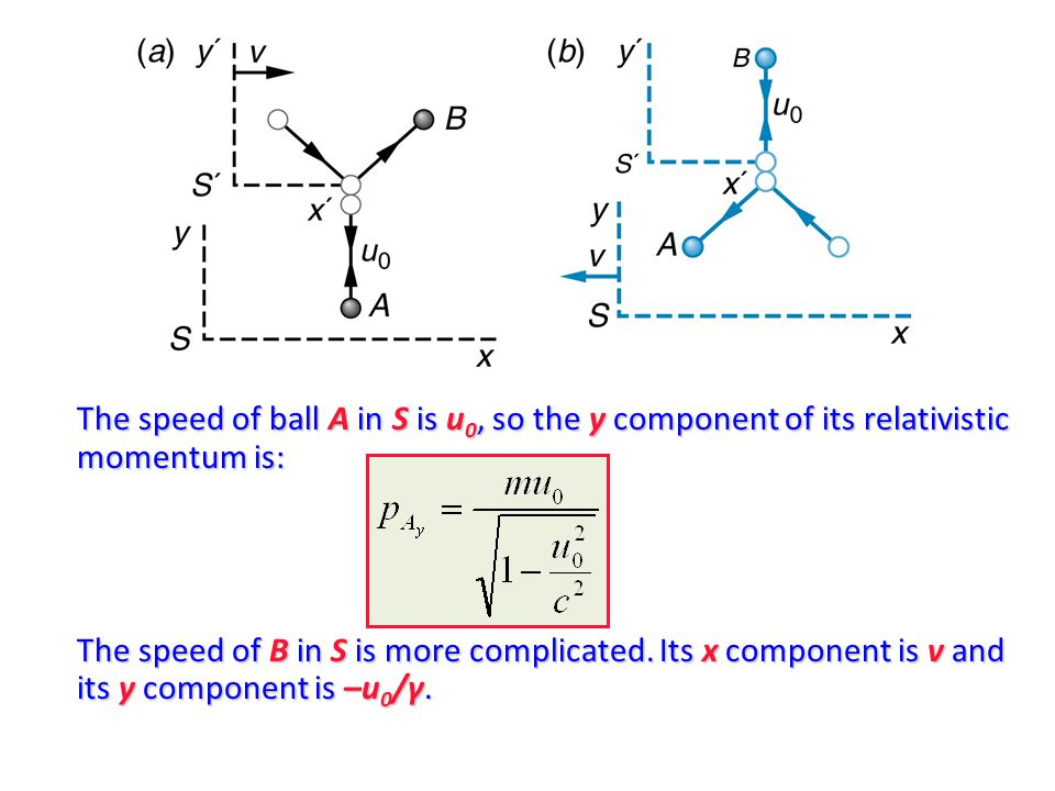 The speed of ball A in S is u 0, so the y component of its relativistic momentum is: The speed of B in S is more complicated.