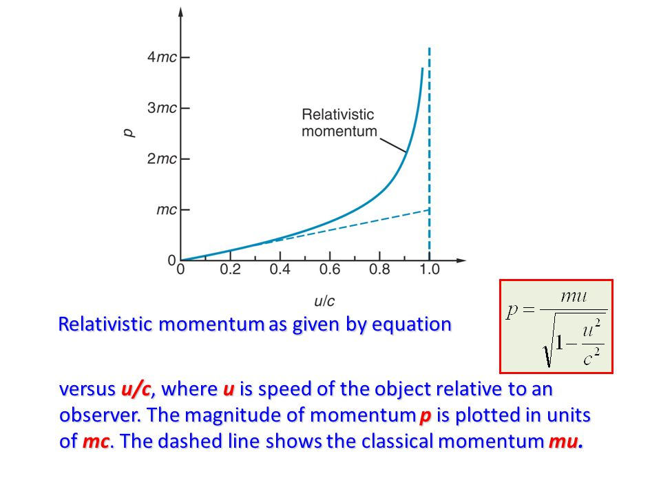 Relativistic momentum as given by equation versus u/c, where u is speed of the object relative to an observer.