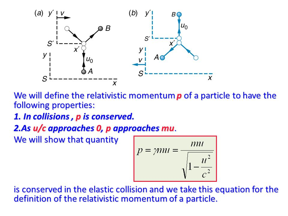 We will define the relativistic momentum p of a particle to have the following properties: 1.