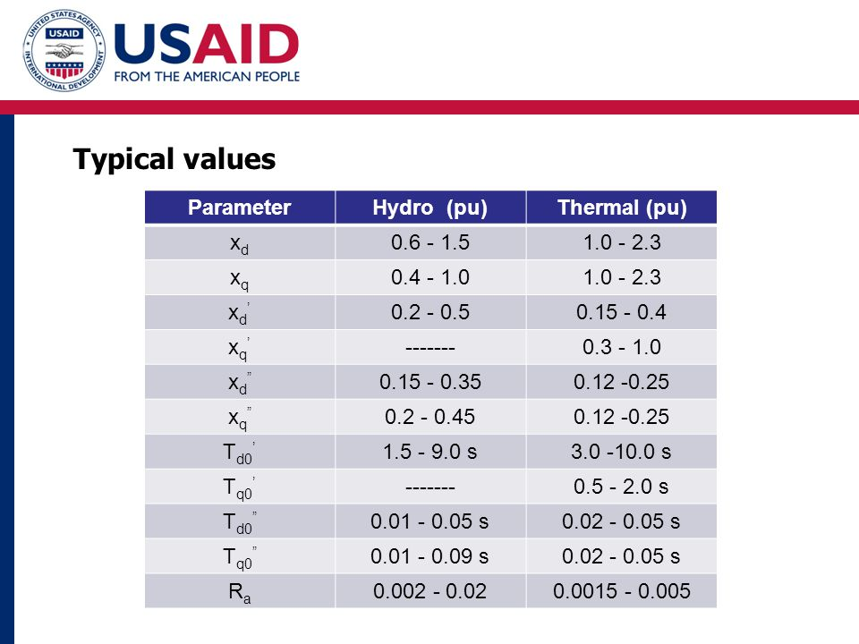 Typical values ParameterHydro (pu)Thermal (pu) xdxd 0.6 - 1.51.0 - 2.3 xqxq 0.4 - 1.01.0 - 2.3 xd'xd' 0.2 - 0.50.15 - 0.4 xq'xq' -------0.3 - 1.0 xd xd 0.15 - 0.350.12 -0.25 xq xq 0.2 - 0.450.12 -0.25 T d0 ' 1.5 - 9.0 s3.0 -10.0 s T q0 ' -------0.5 - 2.0 s T d0 0.01 - 0.05 s0.02 - 0.05 s T q0 0.01 - 0.09 s0.02 - 0.05 s RaRa 0.002 - 0.020.0015 - 0.005