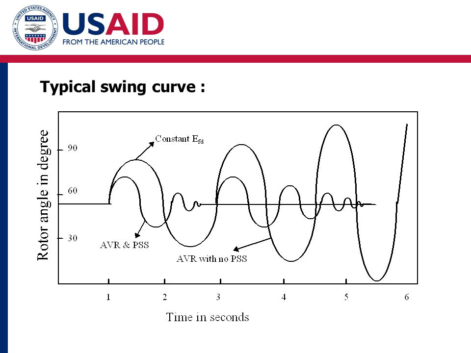 Typical swing curve :