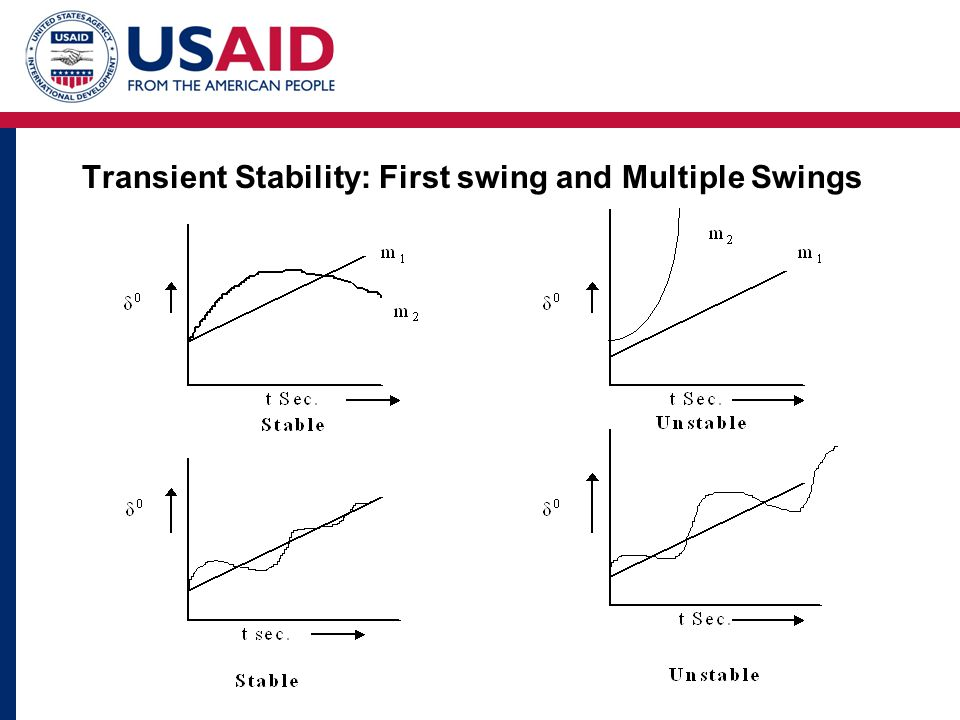 Transient Stability: First swing and Multiple Swings