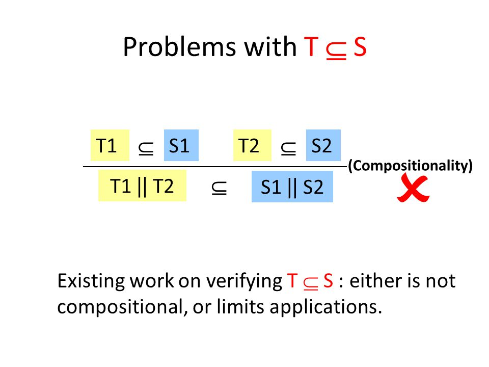 (Compositionality) T1 || T2  S1 || S2 T1S1  T2S2   Problems with T  S Existing work on verifying T  S : either is not compositional, or limits applications.