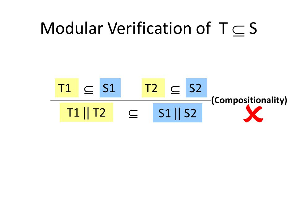 (Compositionality) T1 || T2  S1 || S2 T1S1  T2S2   Modular Verification of T  S