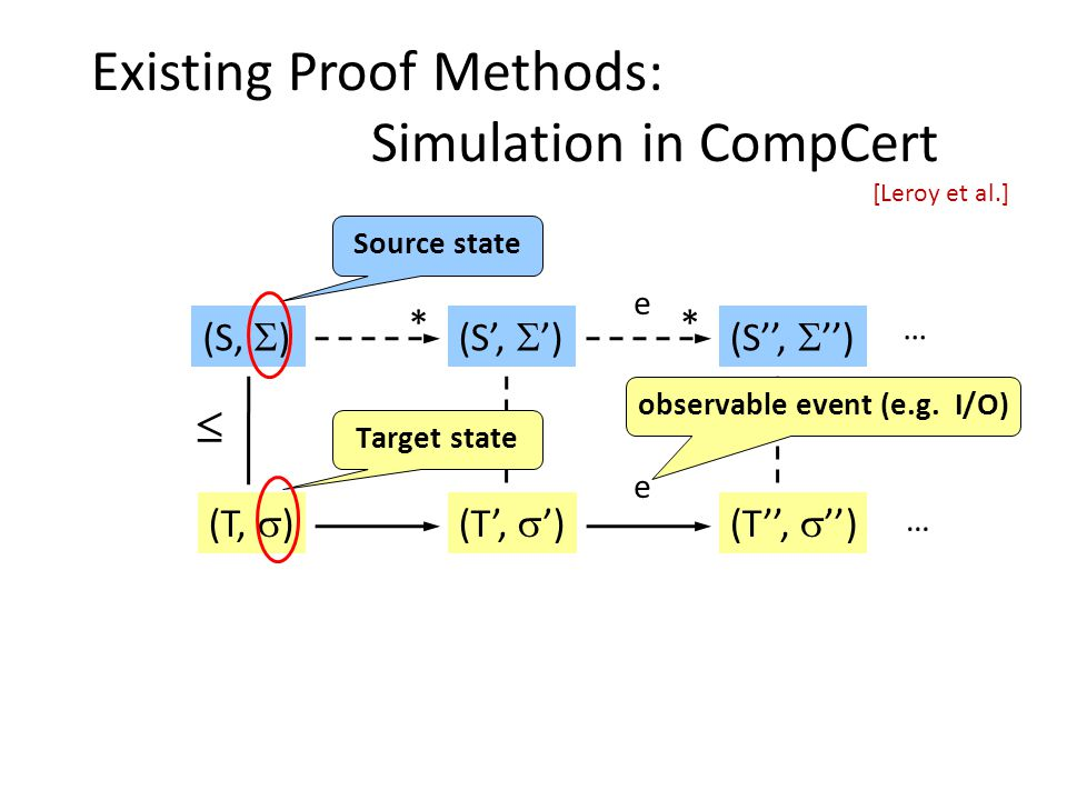 Existing Proof Methods: Simulation in CompCert (T,  ) (S,  )(S',  ') (T',  ') * (S'',  '') (T'',  '') e e * … …   [Leroy et al.] Source state Target state observable event (e.g.
