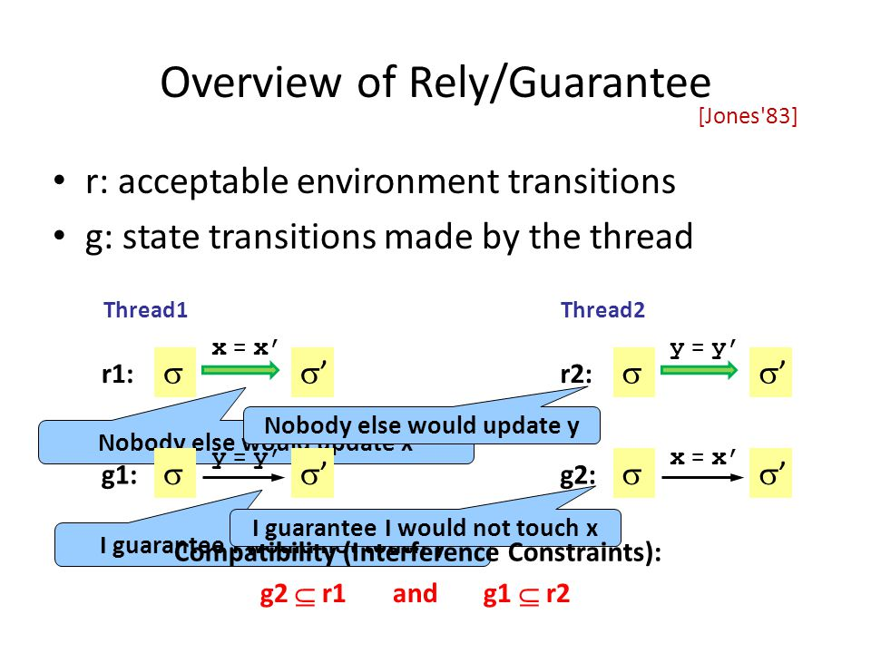 [Jones 83] Overview of Rely/Guarantee r: acceptable environment transitions g: state transitions made by the thread Thread1Thread2 Nobody else would update x I guarantee I would not touch y Nobody else would update y I guarantee I would not touch x Compatibility (Interference Constraints): g2  r1 and g1  r2 r1:  x = x' '' r2:  y = y' '' g1:  y = y' '' g2:  x = x' ''