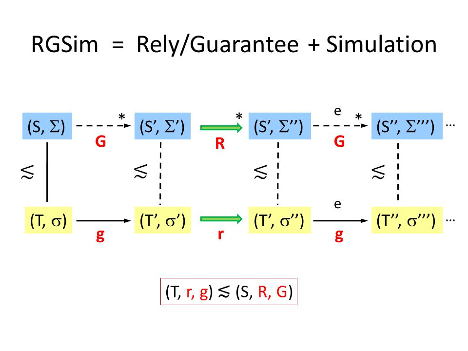 (T,  ) (S,  )(S',  ') (T',  ') * (S'',  ''') (T'',  ''') e e * … … * R r G g G g RGSim = Rely/Guarantee + Simulation ≲ ≲ ≲ (S',  '') (T',  '') ≲ (T, r, g) ≲ (S, R, G)