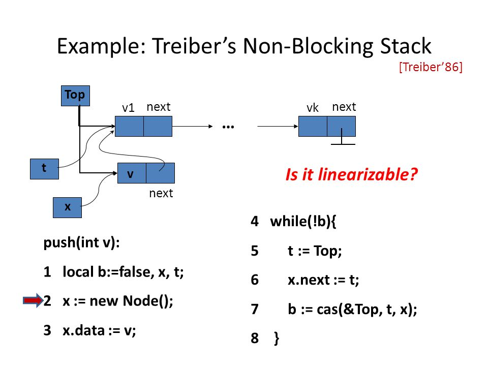 Example: Treiber's Non-Blocking Stack … v1 next vk next Top push(int v): 1 local b:=false, x, t; 2 x := new Node(); 3 x.data := v; 4 while(!b){ 5 t := Top; 6 x.next := t; 7 b := cas(&Top, t, x); 8 } next t x v Is it linearizable.