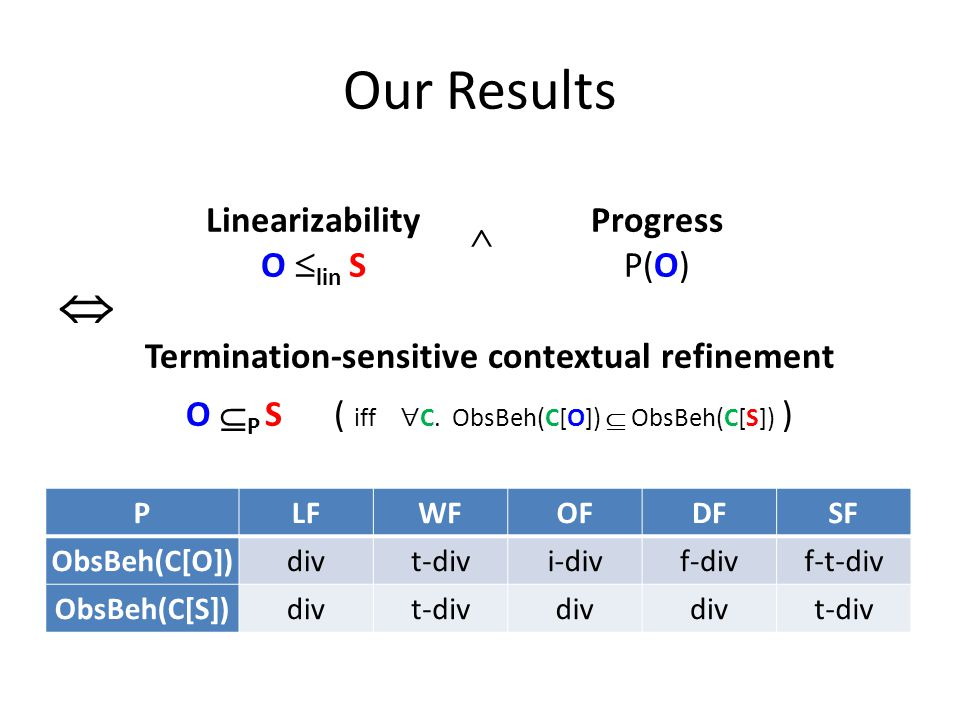 Our Results Termination-sensitive contextual refinement O  P S ( iff  C.