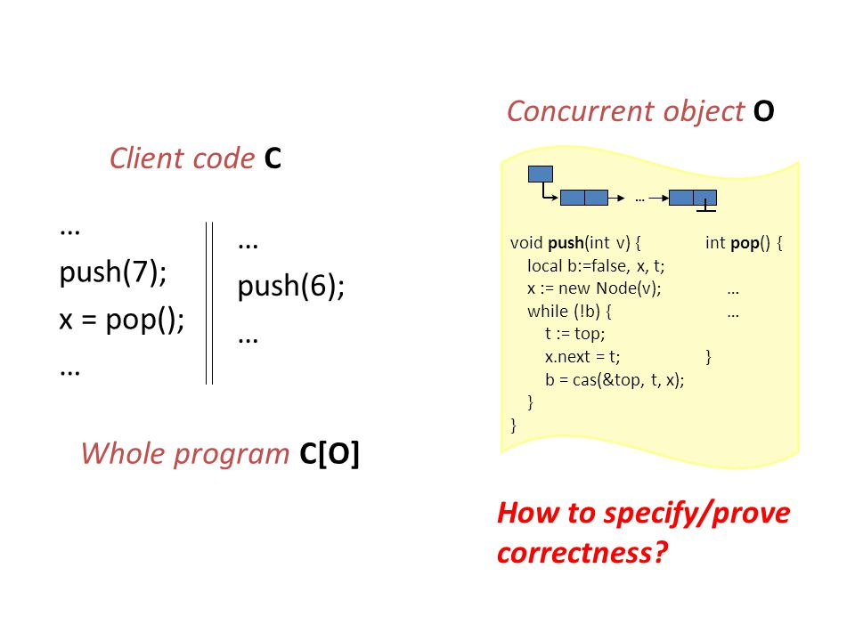 Whole program C[O] … push(7); x = pop(); … push(6); … Client code C Concurrent object O void push(int v) { local b:=false, x, t; x := new Node(v); while (!b) { t := top; x.next = t; b = cas(&top, t, x); } … int pop() { … } How to specify/prove correctness