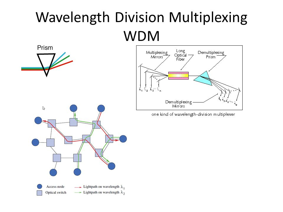Wavelength Division Multiplexing WDM
