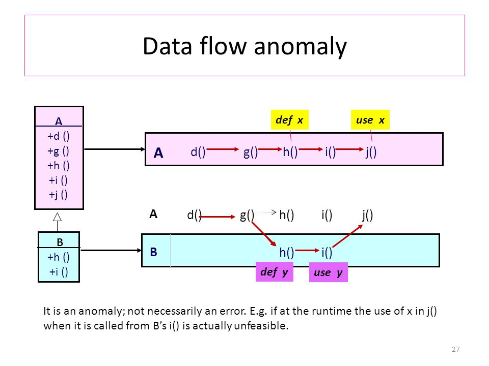Data flow anomaly 27 B +h () +i () A +d () +g () +h () +i () +j () B h()i() A d()j()g()h()i() A d()j()g()h()i() def xuse x def y use y It is an anomaly; not necessarily an error.