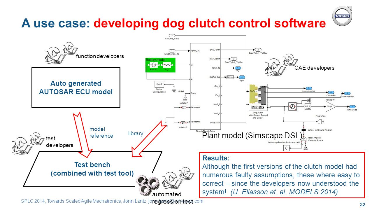 32 SPLC 2014, Towards Scaled Agile Mechatronics, Jonn Lantz, jonn.lantz@volvocars.com A use case: developing dog clutch control software Auto generated AUTOSAR ECU model Test bench (combined with test tool) Plant model (Simscape DSL) Results: Although the first versions of the clutch model had numerous faulty assumptions, these where easy to correct – since the developers now understood the system.