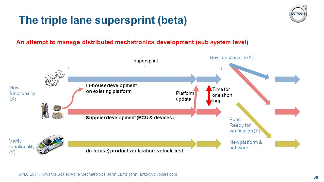 38 SPLC 2014, Towards Scaled Agile Mechatronics, Jonn Lantz, jonn.lantz@volvocars.com The triple lane supersprint (beta) An attempt to manage distributed mechatronics development (sub system level) In-house development on existing platform Supplier development (ECU & devices) (In-house) product verification; vehicle test Time for one short loop Platform update New functionality (X) Func.