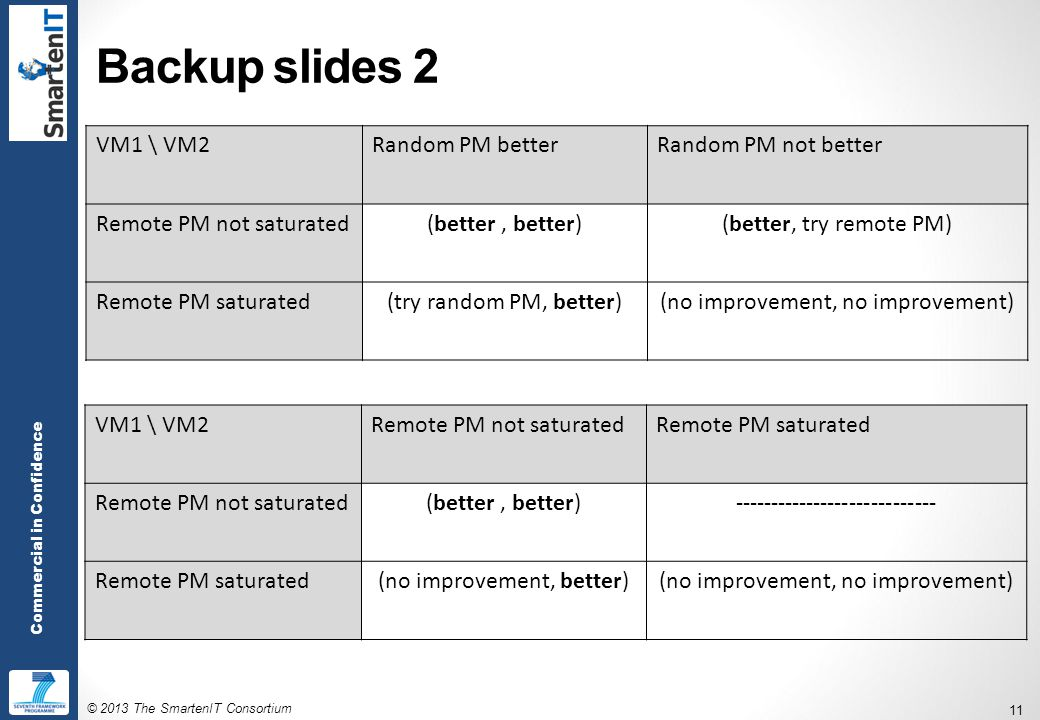 © 2013 The SmartenIT Consortium 11 Commercial in Confidence Backup slides 2 VM1 \ VM2Random PM betterRandom PM not better Remote PM not saturated(better, better)(better, try remote PM) Remote PM saturated(try random PM, better)(no improvement, no improvement) VM1 \ VM2Remote PM not saturatedRemote PM saturated Remote PM not saturated(better, better)---------------------------- Remote PM saturated(no improvement, better)(no improvement, no improvement)