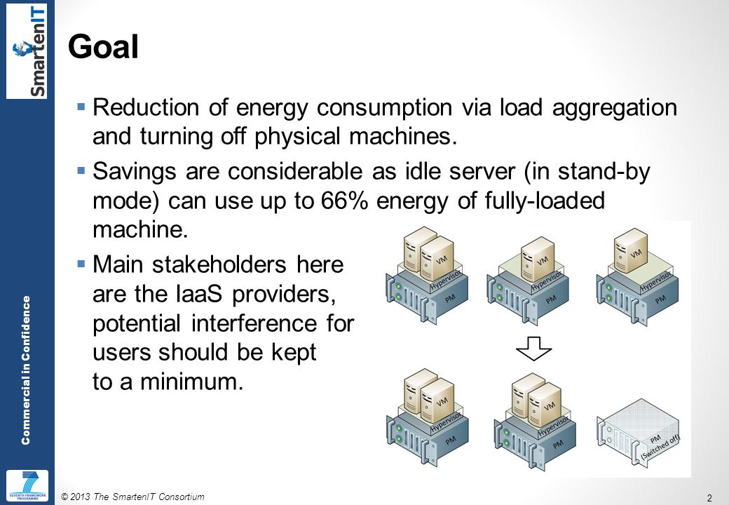 © 2013 The SmartenIT Consortium 2 Commercial in Confidence Goal  Reduction of energy consumption via load aggregation and turning off physical machines.