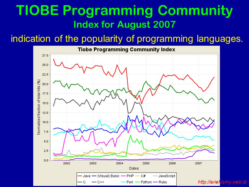 TIOBE Programming Community Index for August 2007 indication of the popularity of programming languages.