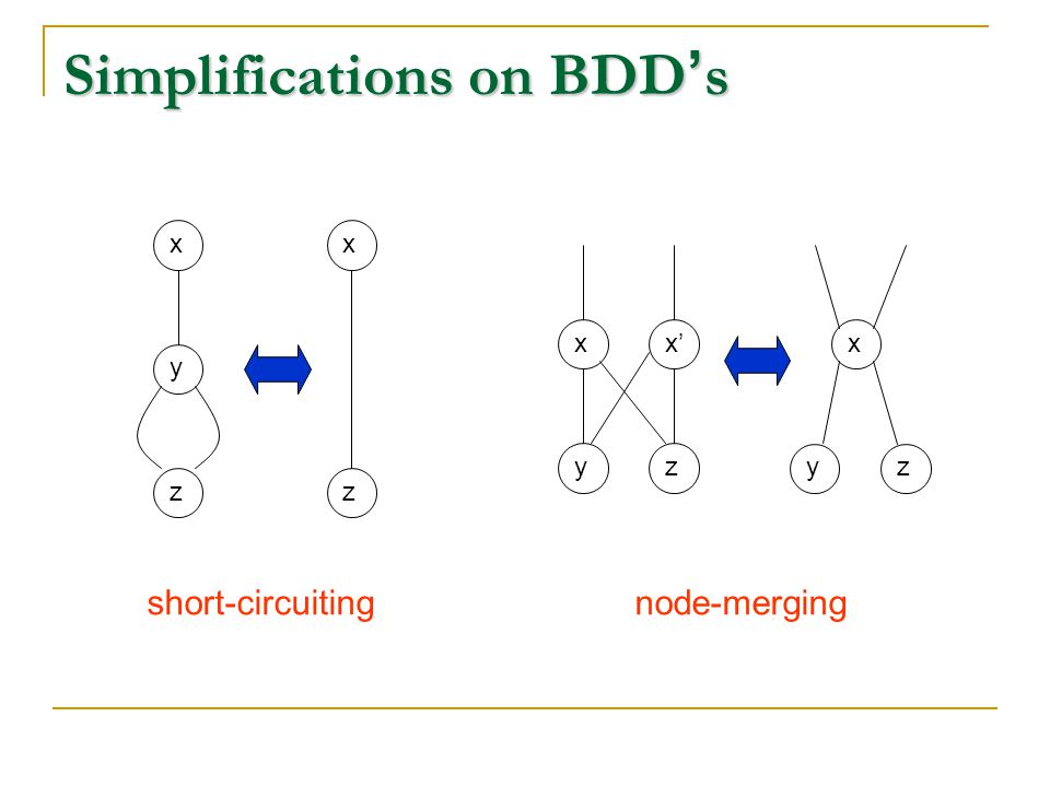 Simplifications on BDD ' s xyzxzxyx'zxyz short-circuitingnode-merging