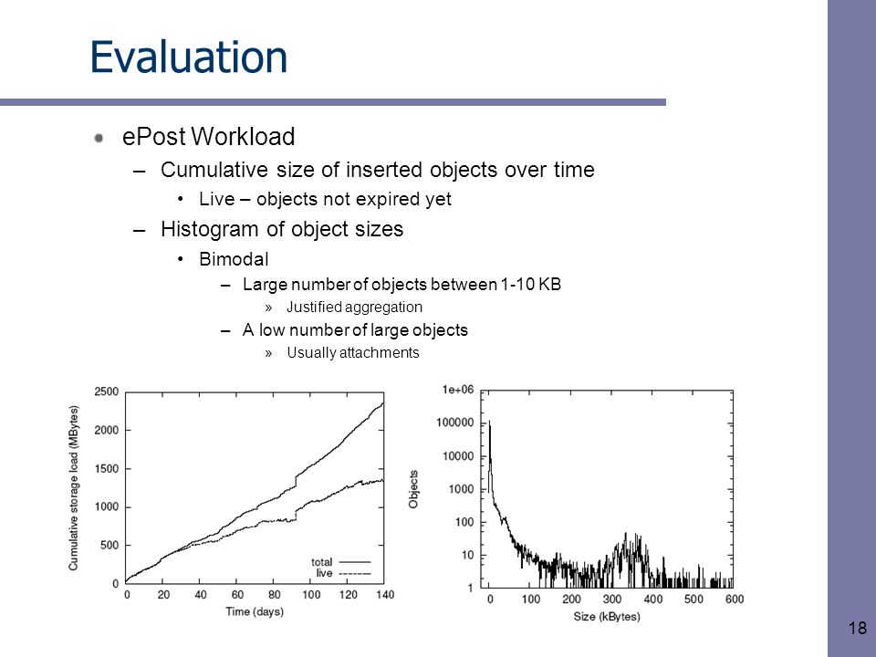 18 Evaluation ePost Workload –Cumulative size of inserted objects over time Live – objects not expired yet –Histogram of object sizes Bimodal –Large number of objects between 1-10 KB »Justified aggregation –A low number of large objects »Usually attachments