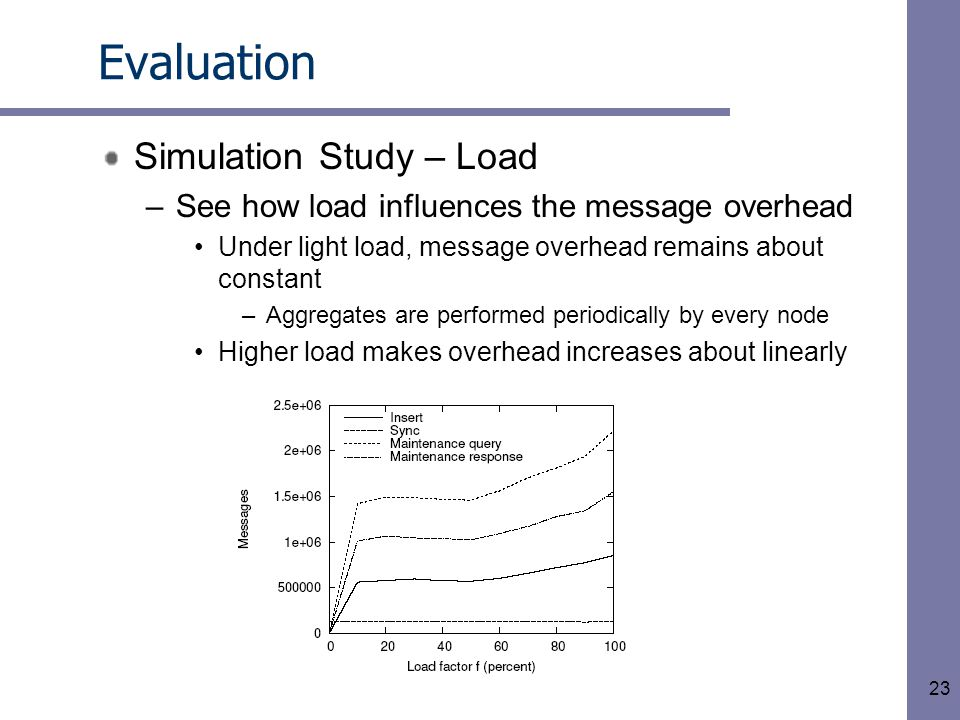 23 Evaluation Simulation Study – Load –See how load influences the message overhead Under light load, message overhead remains about constant –Aggregates are performed periodically by every node Higher load makes overhead increases about linearly