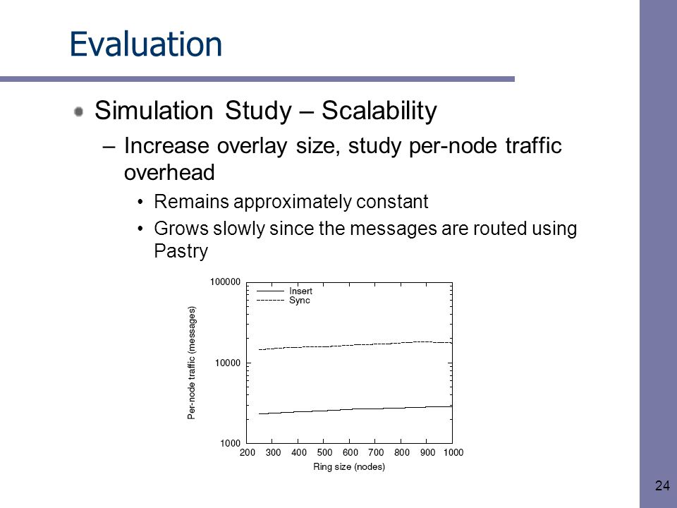 24 Evaluation Simulation Study – Scalability –Increase overlay size, study per-node traffic overhead Remains approximately constant Grows slowly since the messages are routed using Pastry