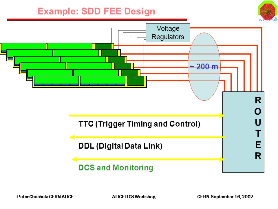 Peter Chochula CERN-ALICE ALICE DCS Workshop, CERN September 16, 2002 Voltage Regulators Example: SDD FEE Design ROUTERROUTER ~ 200 m TTC (Trigger Timing and Control) DDL (Digital Data Link) DCS and Monitoring