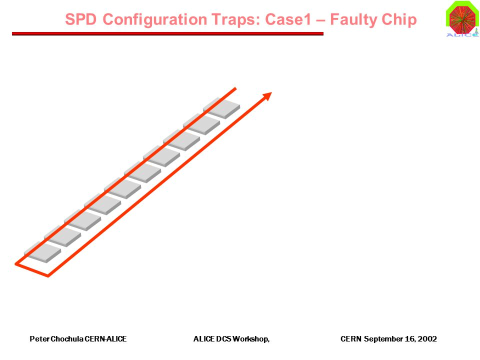 Peter Chochula CERN-ALICE ALICE DCS Workshop, CERN September 16, 2002 SPD Configuration Traps: Case1 – Faulty Chip