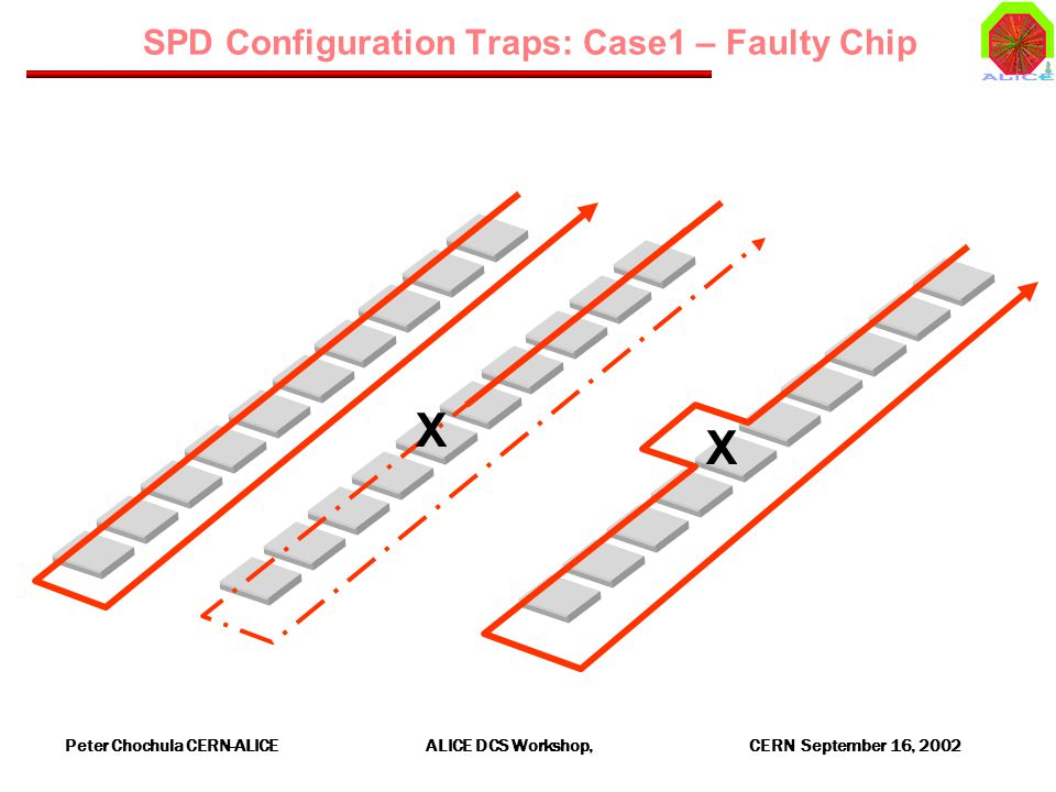 Peter Chochula CERN-ALICE ALICE DCS Workshop, CERN September 16, 2002 SPD Configuration Traps: Case1 – Faulty Chip X X