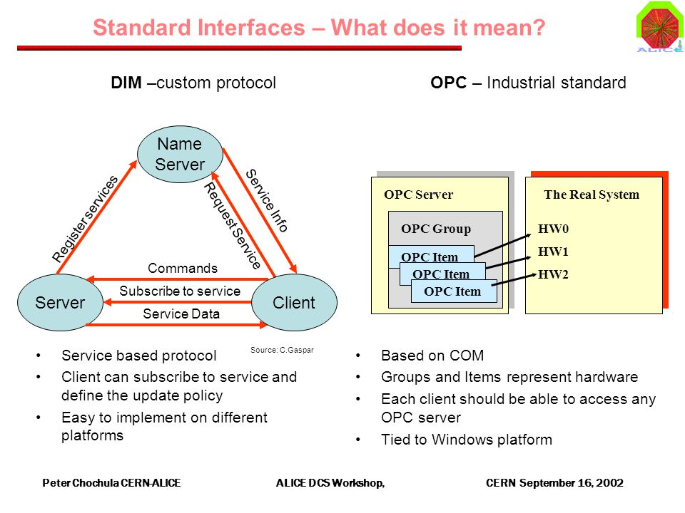 Peter Chochula CERN-ALICE ALICE DCS Workshop, CERN September 16, 2002 Standard Interfaces – What does it mean.