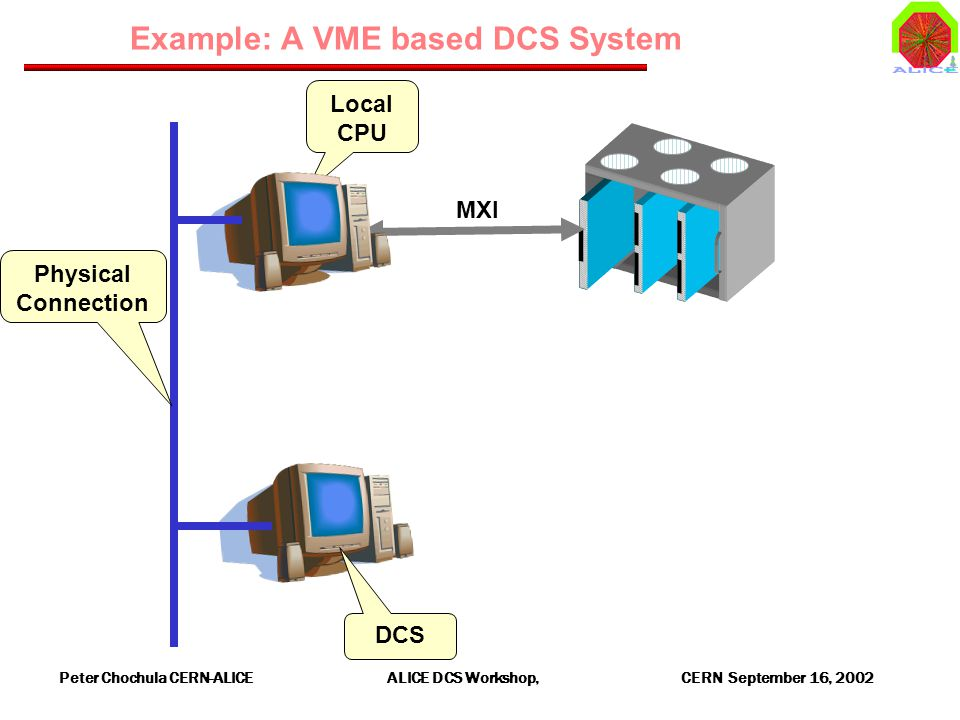 Peter Chochula CERN-ALICE ALICE DCS Workshop, CERN September 16, 2002 Example: A VME based DCS System Local CPU MXI Physical Connection DCS