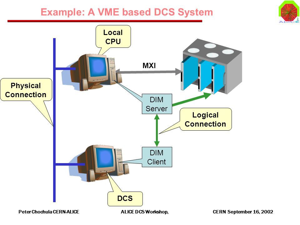 Peter Chochula CERN-ALICE ALICE DCS Workshop, CERN September 16, 2002 Example: A VME based DCS System Local CPU MXI Physical Connection DCS DIM Client Logical Connection DIM Server