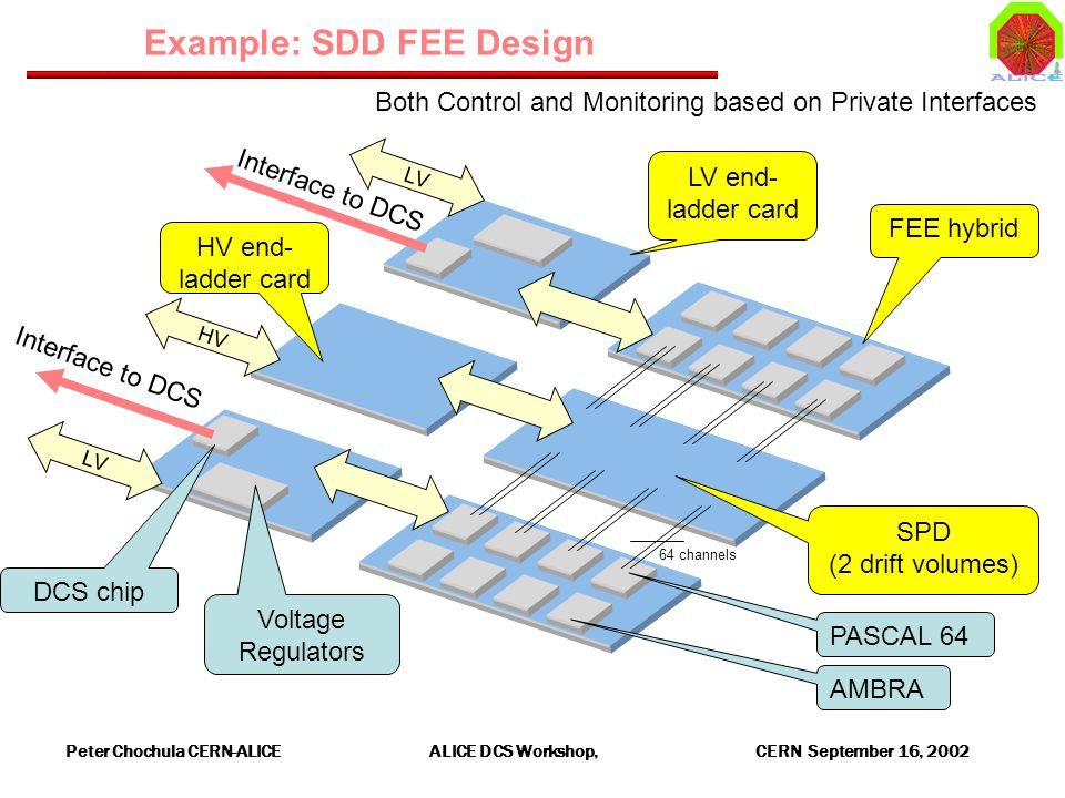 Peter Chochula CERN-ALICE ALICE DCS Workshop, CERN September 16, channels SPD (2 drift volumes) AMBRA PASCAL 64 LV end- ladder card Interface to DCS HV end- ladder card FEE hybrid Example: SDD FEE Design LV HV DCS chip Voltage Regulators Both Control and Monitoring based on Private Interfaces
