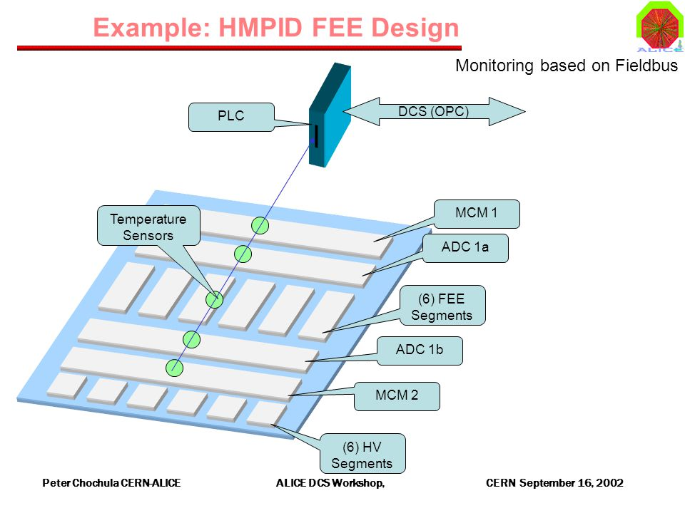Peter Chochula CERN-ALICE ALICE DCS Workshop, CERN September 16, 2002 Example: HMPID FEE Design (6) FEE Segments ADC 1a ADC 1b MCM 2 MCM 1 (6) HV Segments PLC Temperature Sensors DCS (OPC) Monitoring based on Fieldbus