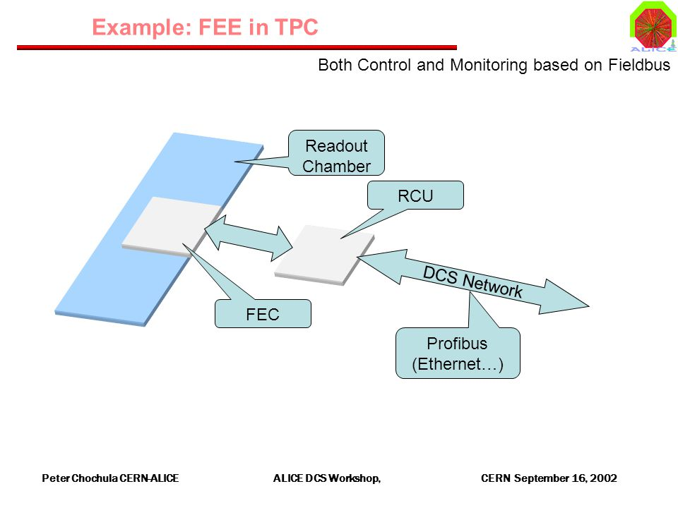 Peter Chochula CERN-ALICE ALICE DCS Workshop, CERN September 16, 2002 Example: FEE in TPC Readout Chamber FEC DCS Network Profibus (Ethernet…) RCU Both Control and Monitoring based on Fieldbus