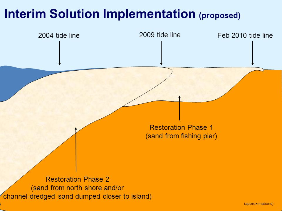 12 Interim Solution Implementation (proposed) 2004 tide lineFeb 2010 tide line 2009 tide line Restoration Phase 1 (sand from fishing pier) Restoration Phase 2 (sand from north shore and/or channel-dredged sand dumped closer to island) (approximations)
