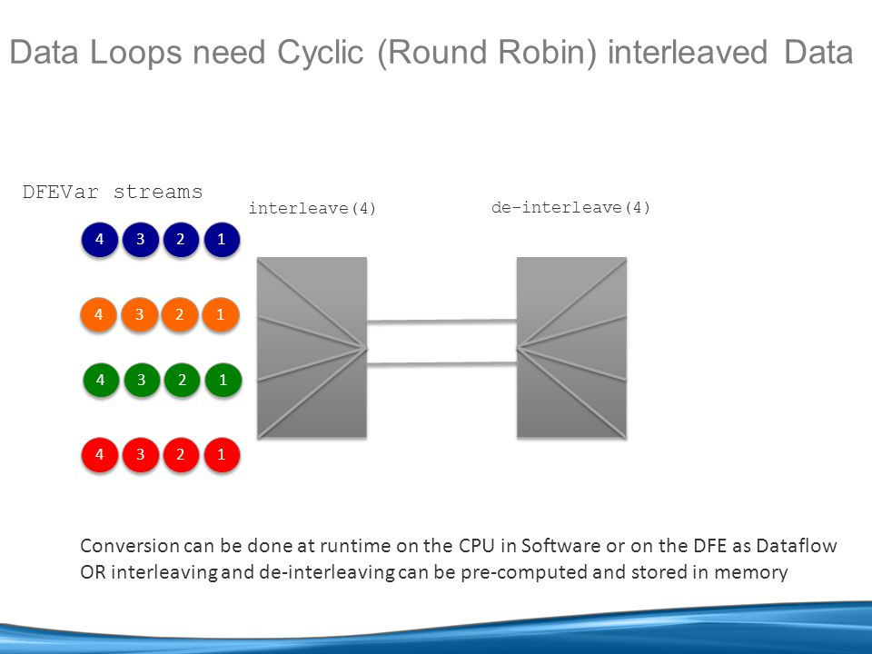 Data Loops need Cyclic (Round Robin) interleaved Data 4 4 3 3 2 2 1 1 4 4 3 3 2 2 1 1 4 4 3 3 2 2 1 1 4 4 3 3 2 2 1 1 Conversion can be done at runtime on the CPU in Software or on the DFE as Dataflow OR interleaving and de-interleaving can be pre-computed and stored in memory DFEVar streams interleave(4) de-interleave(4)