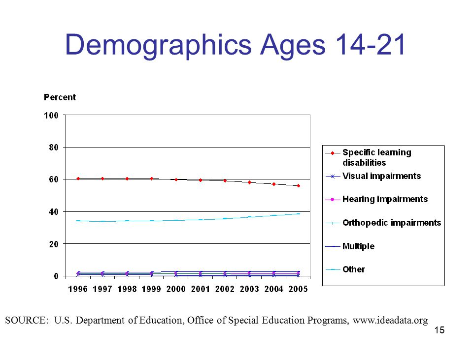 15 Demographics Ages 14-21 SOURCE: U.S.