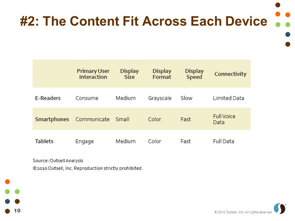 10 © 2010 Outsell, Inc. All rights reserved. #2: The Content Fit Across Each Device