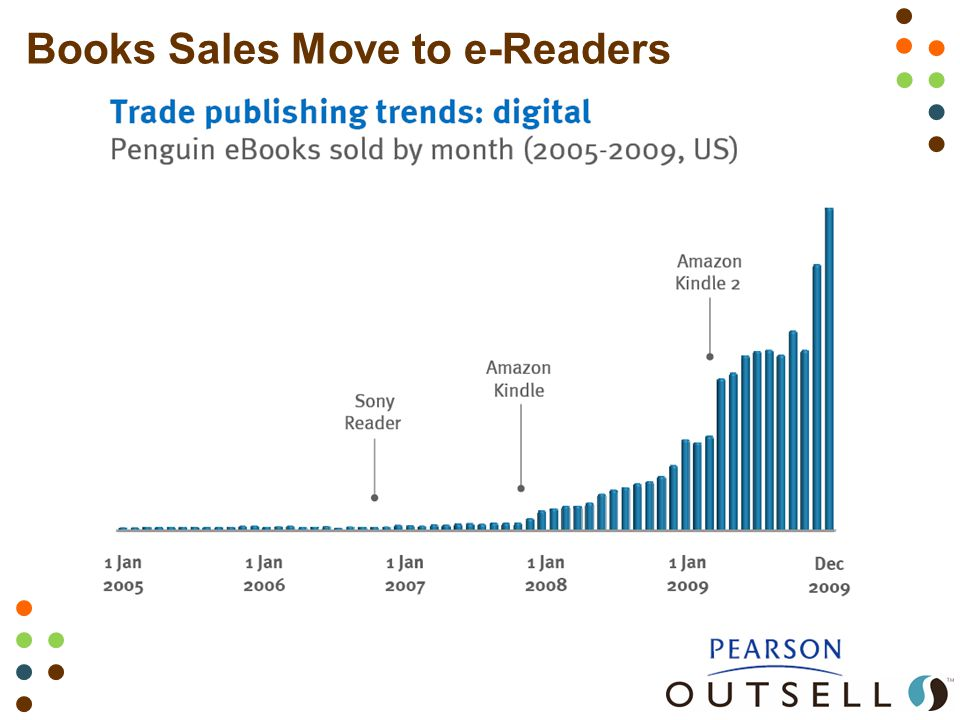 Books Sales Move to e-Readers US Trade Wholesale Electronic Book Sales See data from International Digital Publishing Forum: http://www.idpf.org/doc_library/industrystats.htm http://www.idpf.org/doc_library/industrystats.htm