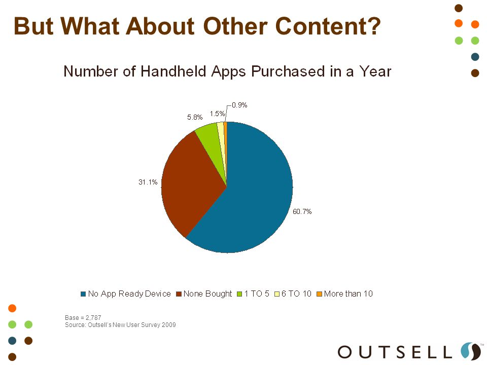 But What About Other Content Base = 2,787 Source: Outsell's New User Survey 2009