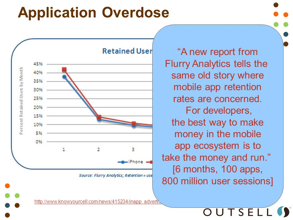 Application Overdose http://www.knowyourcell.com/news/415234/inapp_advertising_still_a_bad_model_for_mobile_apps.html A new report from Flurry Analytics tells the same old story where mobile app retention rates are concerned.